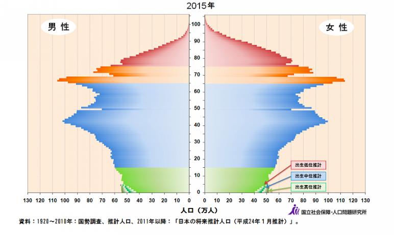 ミレニアル世代が日本を変えるか